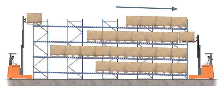 Entrada y salida de mercancía en una estantería dinámica con rodillos.