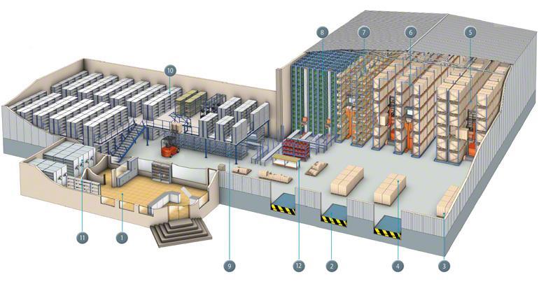 Mapa de las diferentes operativas que pueden darse en un almacén.