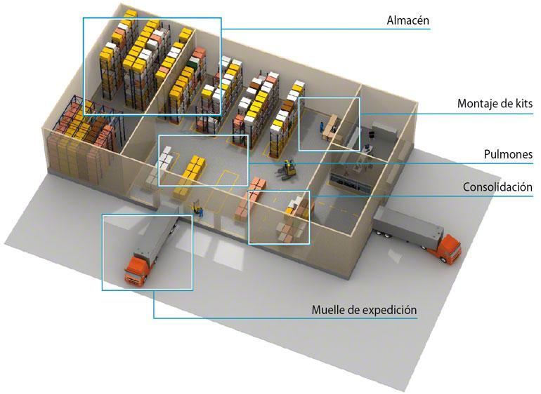 El WMS gestiona el almacén de forma más eficiente por zonas