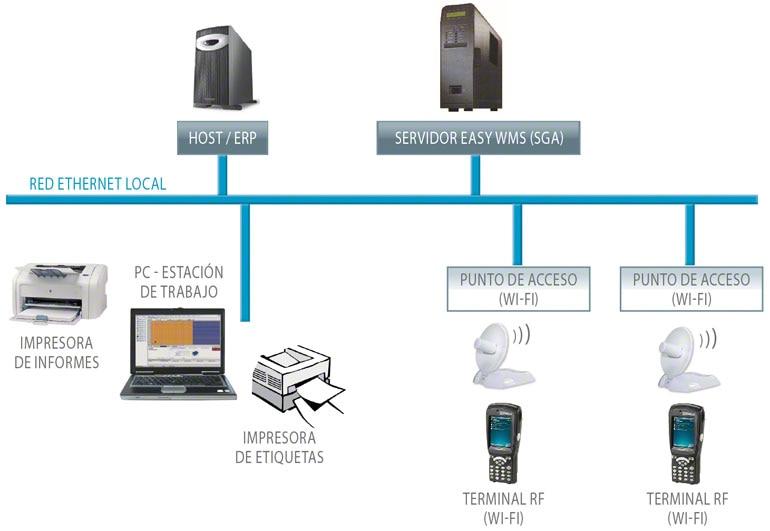 Circuito de un Software de Gestión de almacenes (WMS) con los diferentes elementos informáticos y tecnológicos