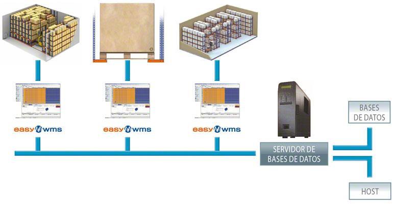 Un WMS puede llegar a gestionar muchos almacenes de manera integrada y global.