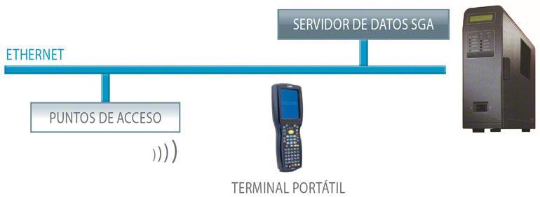 La combinación de los terminales de radiofrecuencia con el Software de Gestión de Almacenes aporta múltiples ventajas.