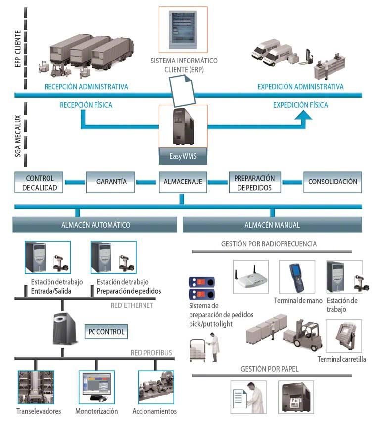La instalación de un software de gestión de almacenes (WMS) permite aumentar el número de líneas de preparación.