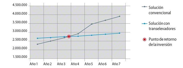 Representación gráfica del ROI de una instalación