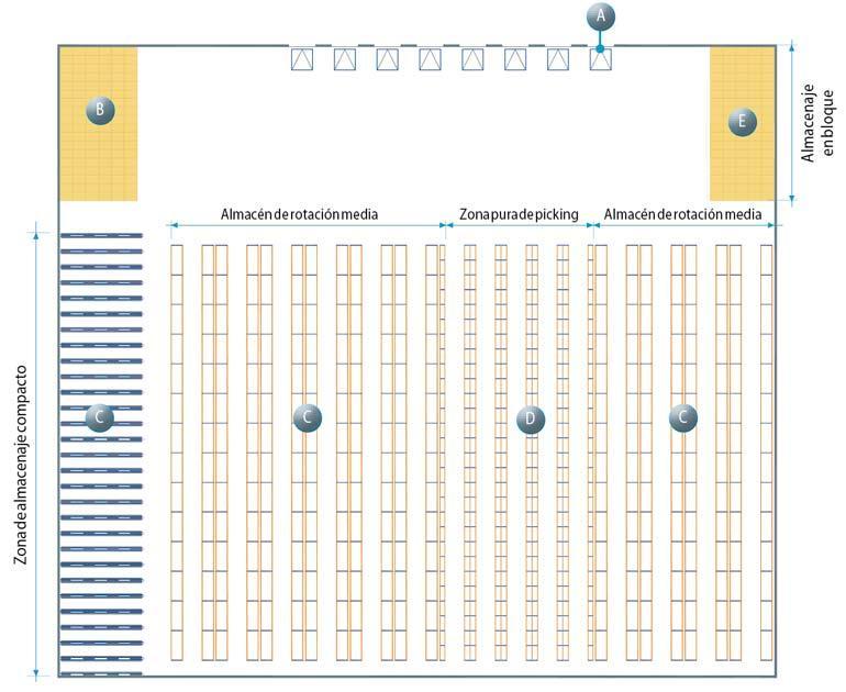 Ejemplo de layout del almacén donde se han tenido en cuenta todas las zonas que van a ser desgranadas en este artículo
