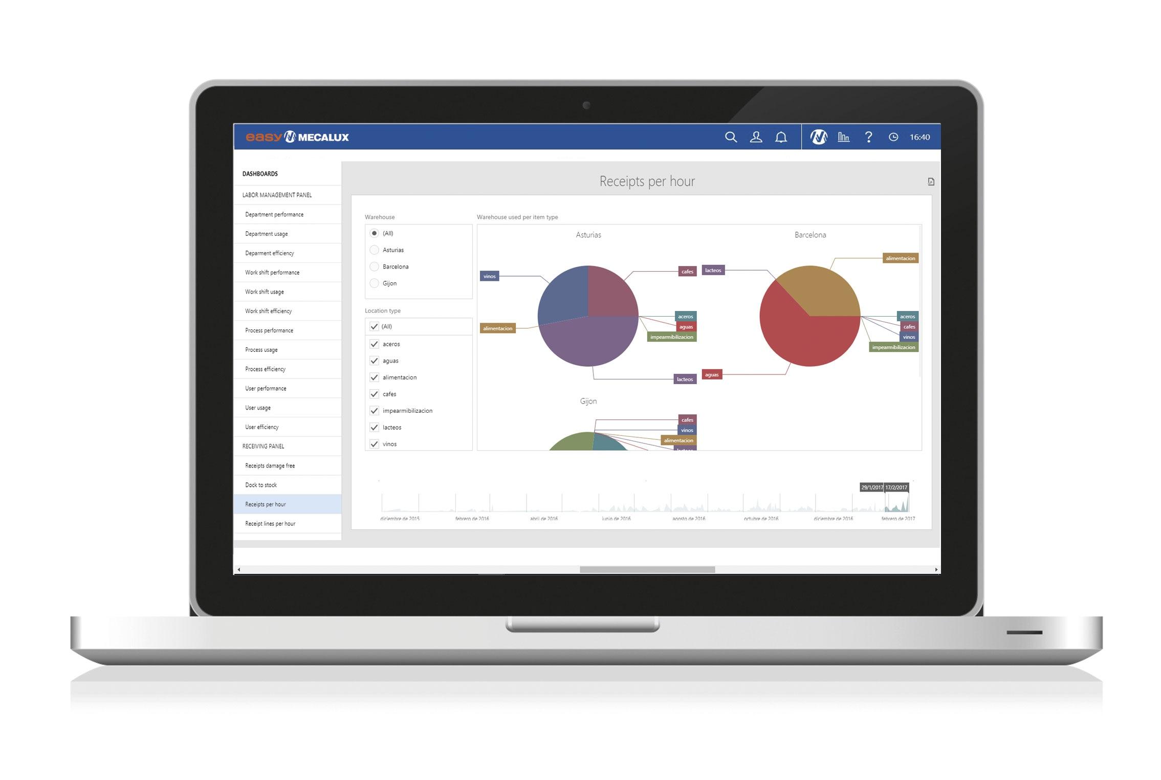 Screenshoot Analytics supply chain