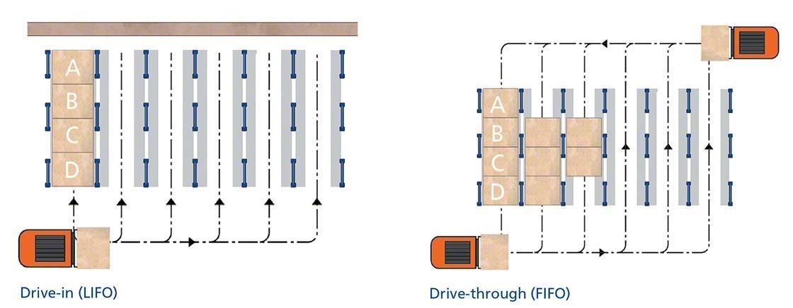 Este diagrama muestra los dos tipos de estanterías compactas: drive-in y drive-through