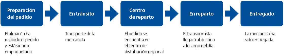 El diagrama muestra un ejemplo de los pasos registrados en la trazabilidad hacia delante o seguimiento del producto