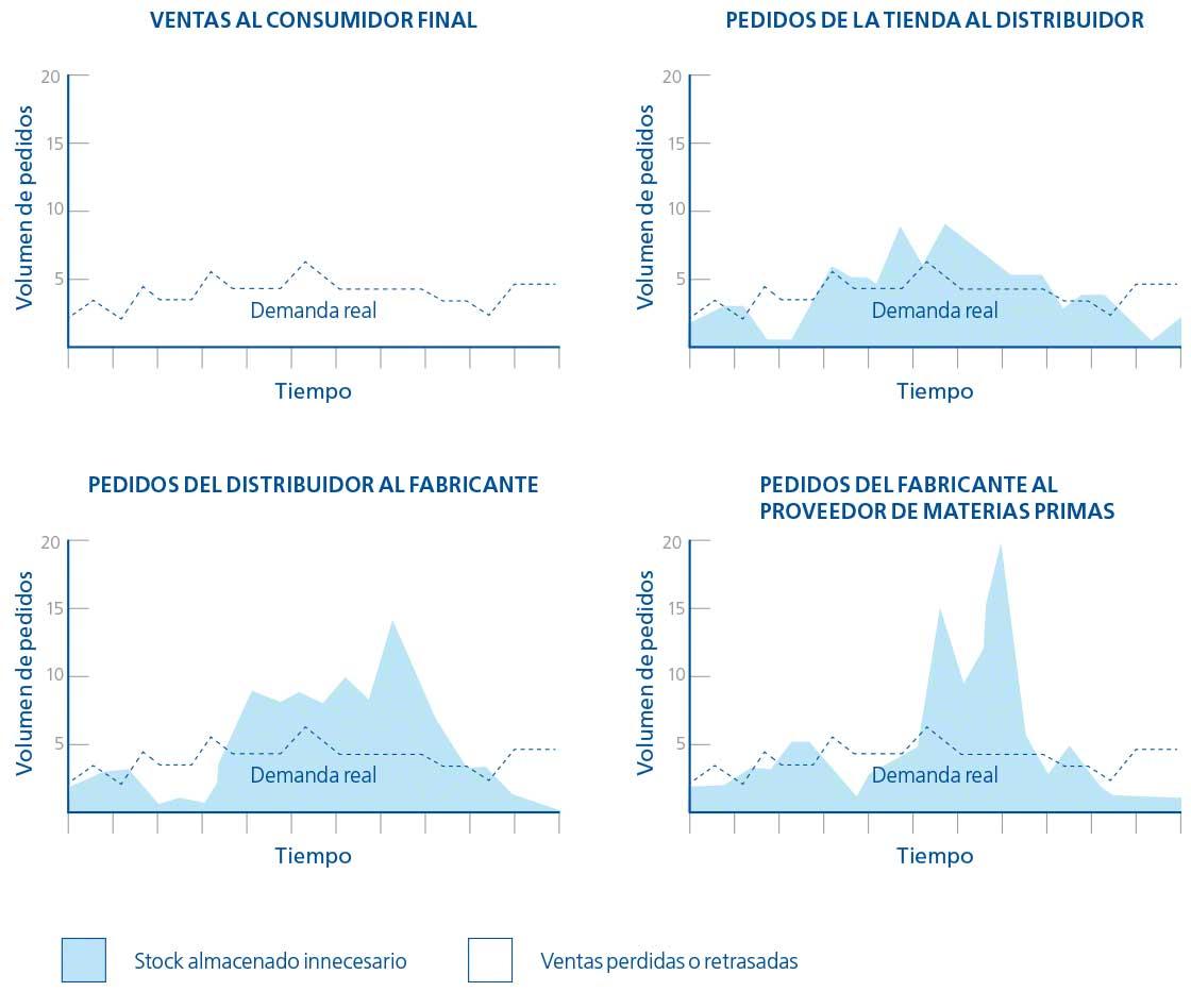 El diagrama muestra la distorsión entre la demanda real y la percibida como consecuencia del efecto látigo en logística
