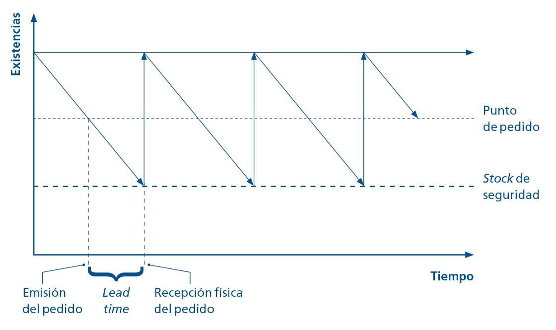La representación gráfica muestra el papel que desempeña el punto de pedido en la gestión de stock