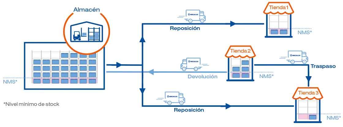 El diagrama muestra la gestión de stock integrada entre tiendas y almacenes con el módulo Store Fulfillment