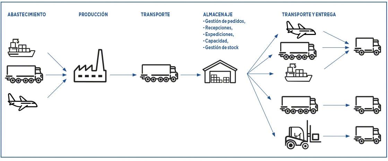 La cadena de suministro se compone de gran variedad de procesos medibles con KPI logísticos