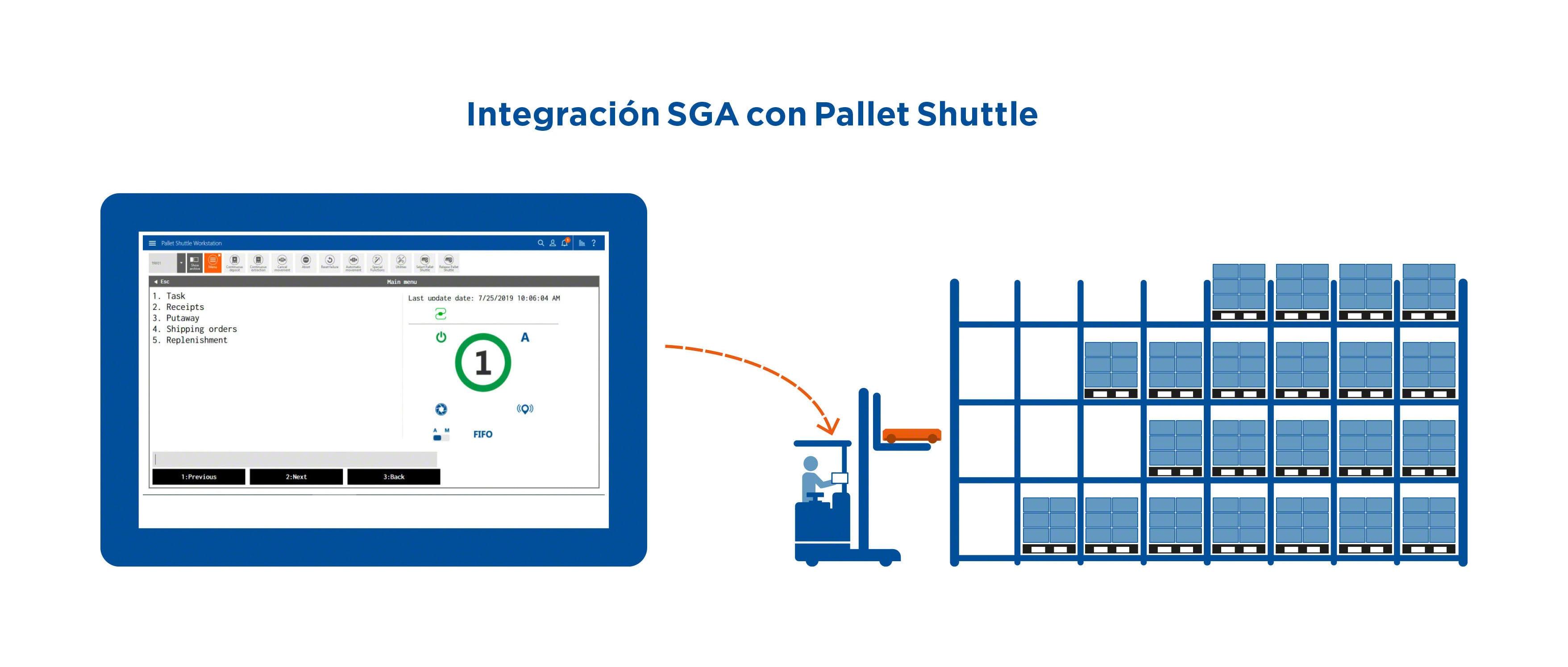 Integración SGA con Pallet Shuttle